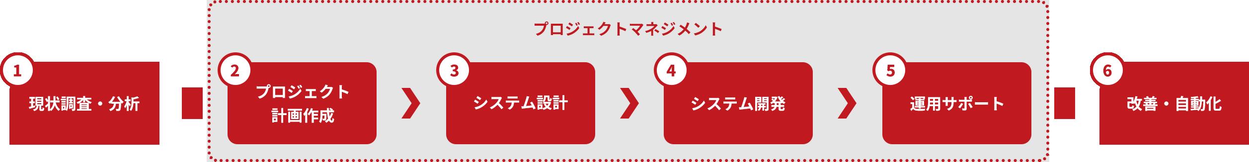 サービスメニュー チャート